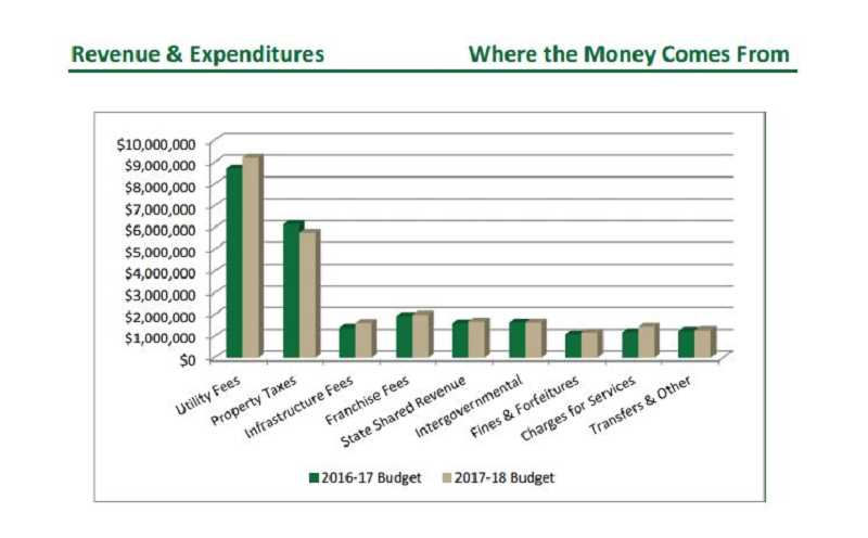 COURTESY CITY OF SHERWOOD  - Here's a look at proposed Sherwood revenue and expenses this year compared to last year.