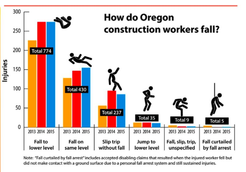 COURTESY: AGC - Falls are the main cause of death and injury in construction.
