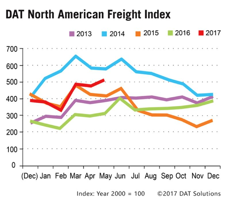 COURTESY: DAT  - Trucking activity is up, including spot freight, which is up 63 percent from last year.