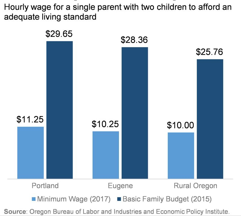 COURTESY OREGON CENTER FOR PUBLIC POLICY - The author argues the minimum wage needs to me higher.