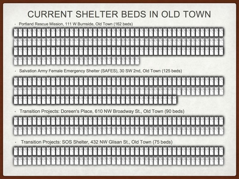 COURTESY: OLD TOWN CHINATOWN COMMUNITY ASSOCIATION - Many business owners in the Old Town/Chinatown district do not wish to see anymore homeless services added there, but city officials say they still see a need.