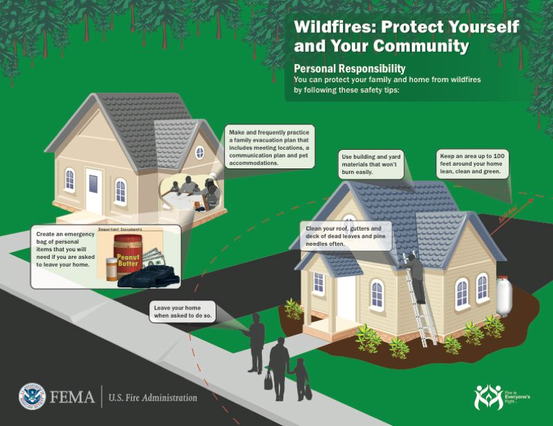 FEMA ILLUSTRATION - This graphic illustrates tips to protect your home from wildfires and how to prepare an evacuation plan if you need to leave your home quickly.