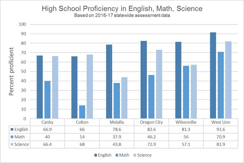 GRAPHIC BY KRISTEN WOHLERS - This chart displays the 2016-17 Smarter Balanced test results for area high schools in English, Math and Science. The displayed figures are the percentage of the total population of 11th grade students who tested as proficient in the given subjects. For example, out of all of Molalla's 11th graders who took the English test, 78.6 percent tested as proficient in that subject.