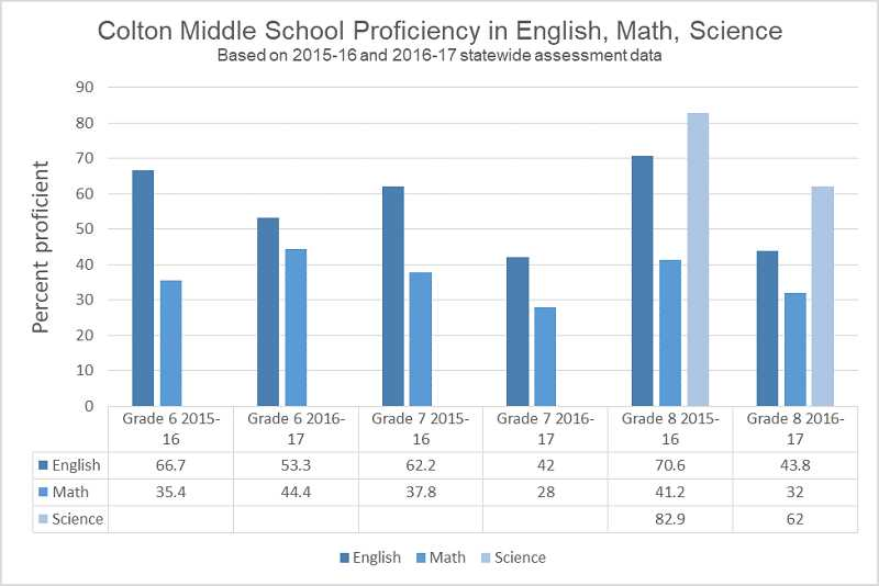 GRAPHIC BY KRISTEN WOHLERS - This graph shows the percent of Colton's middle school students who tested as proficient in the areas of English, math and science for last year compared to this year, according to Smarter Balanced assessment results.