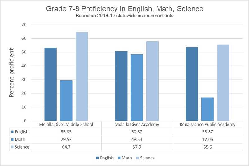GRAPHIC BY KRISTEN WOHLERS - At the middle school level, Molalla River Middle School, Molalla River Academy and Renaissance Public Academy scored similarly in English language arts and only varied slightly in science, but the math scores varied widely.