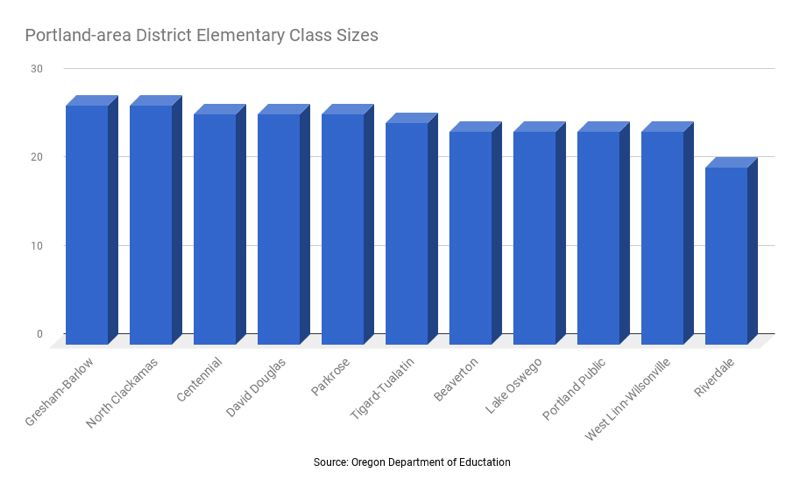 TRIBUNE GRAPHIC: SHASTA KEARNS MOORE/GOOGLE SHEETS - Data from the Oregon Department of Education show Gresham-Barlow and North Clackamas top area average class sizes at the elementary school level.