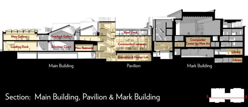 COURTESY: PORTLAND ART MUSEUM - A cross section of the orginal Belluschi building (left) and former masonic temple Mark Building (right) shows the amount of work proposed in the $50 million remodel. People cutting through the former Madison Street  would have to pass through the Community Commons. The musuem has extended the hours this could happen and is allowing bikes and pets to pass through, but awaits city councils decision after a December 7 hearing.