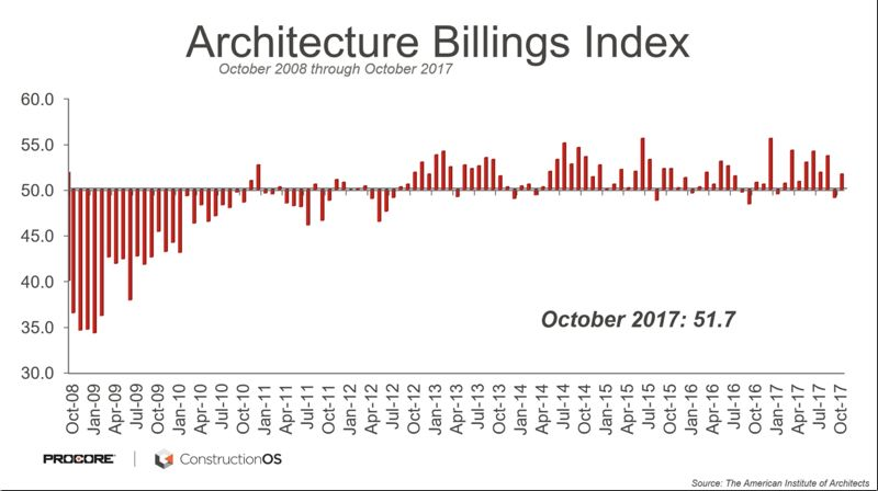 COURTESY: SAGE POLICY GROUP - Associated Builders and Contractors (ABC) Chief Economist Anirban Basu says when architects are busy constrcution will still be busy a year later.