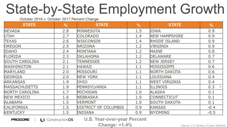 COURTESY: SAGE POLICY GROUP - Employment growth has been strong in Oregon. Fossil-fuel producing states have been doing badly.