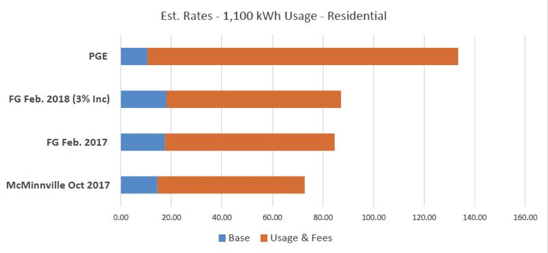 COURTESY OF THE CITY OF FOREST GROVE - A chart compares the residential rates for electricity from Forest Grove Light & Power to two other regional power agencies: Portland General Electric (PGE) and McMinnville Water & Light.