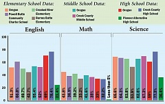 ALLYSE ANSTINE - The above graph shows how Crook County school test scores compare to each other and the rest of Oregon.