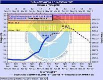 COURTESY OF THE NATIONAL WEATHER SERVICE - A hydrograph Friday evening shows the Tualatin River in Farmington rising to almost 30 feet Sunday, above the action level but below what is considered to be the flood stage.